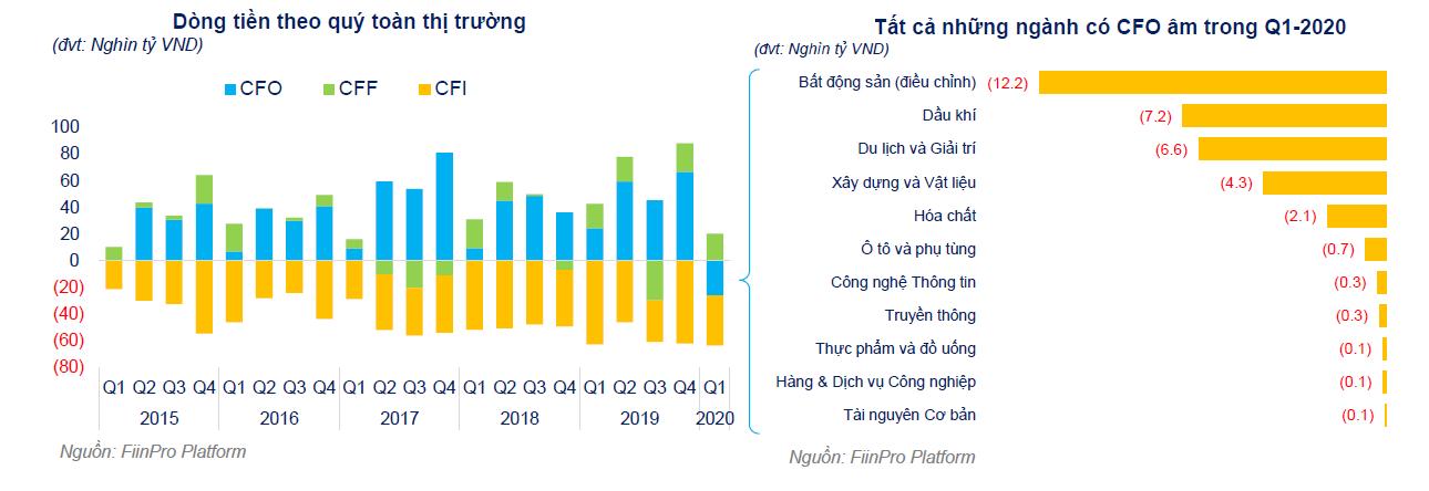 FiinGroup: Dòng tiền hoạt động kinh doanh của nhóm DN phi tài chính lần đầu tiên âm sau 5 năm - Ảnh 6.