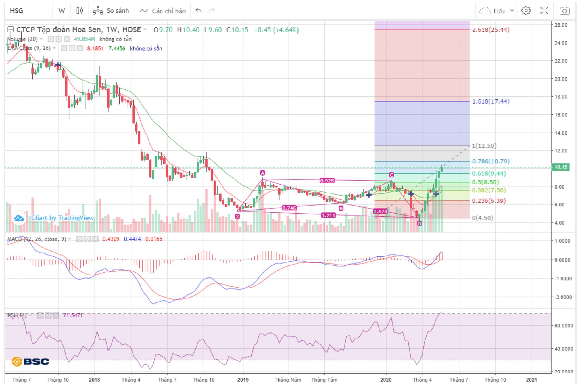 Cổ phiếu tâm điểm ngày 4/6: HSG, KDH, PGC
