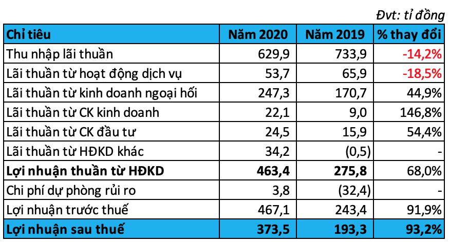 ANZ Việt Nam lãi gần gấp đôi trong năm 2019 mặc dù cho vay giảm mạnh, không có nợ xấu - Ảnh 2.