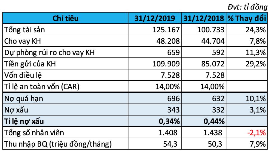 Thu nhập trên 54 triệu đồng/tháng, lương nhân viên HSBC Việt Nam cao nhất ngành ngân hàng năm 2019 - Ảnh 2.