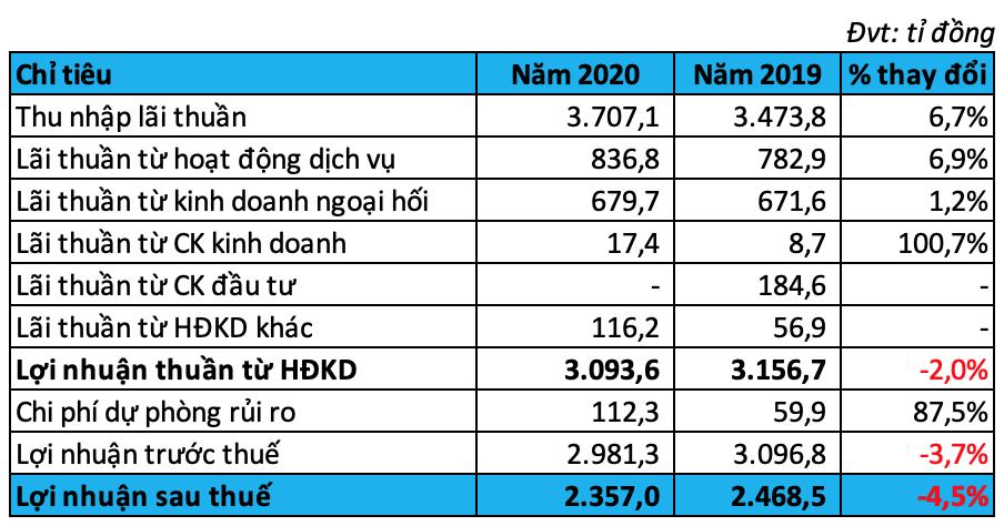 Thu nhập trên 54 triệu đồng/tháng, lương nhân viên HSBC Việt Nam cao nhất ngành ngân hàng năm 2019 - Ảnh 1.