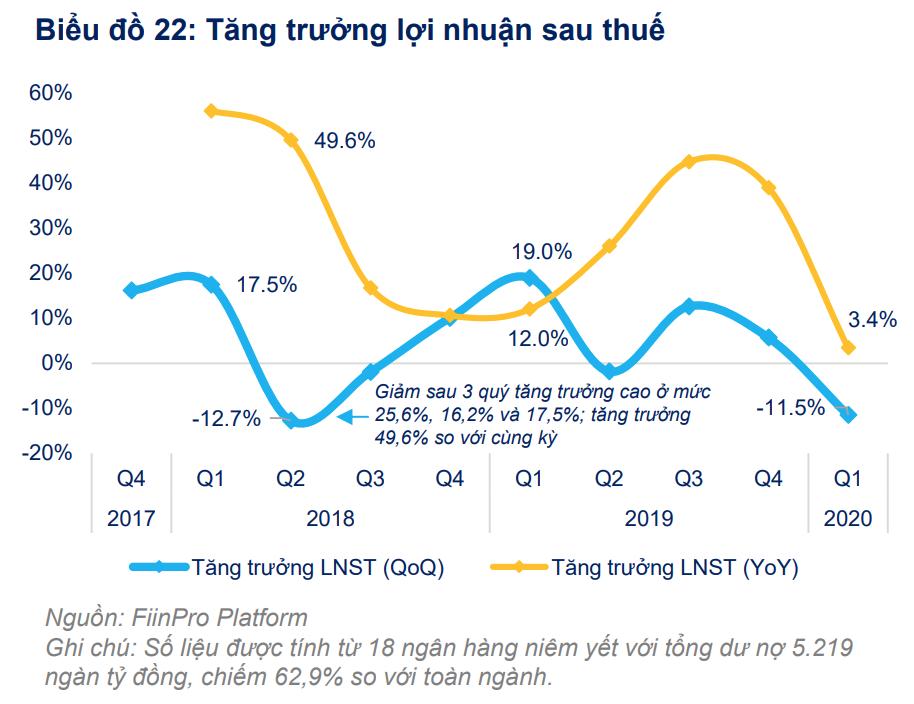 FiinGroup: Lợi nhuận các ngân hàng niêm yết dự kiến giảm 11,9% trong năm 2020 - Ảnh 1.
