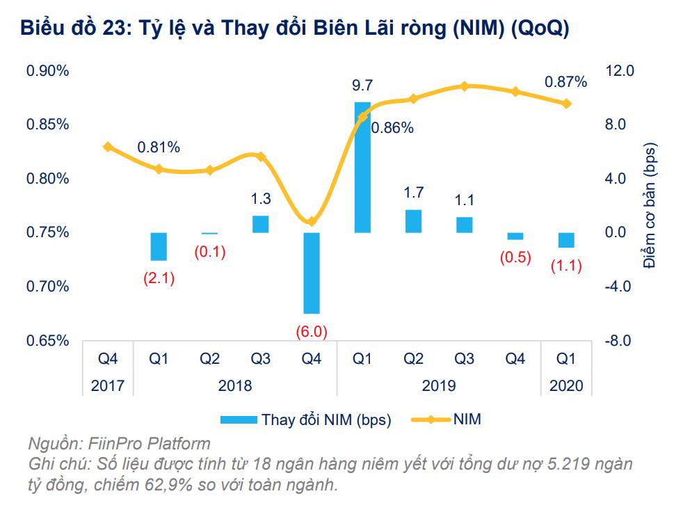 FiinGroup: Lợi nhuận các ngân hàng niêm yết dự kiến giảm 11,9% trong năm 2020 - Ảnh 2.