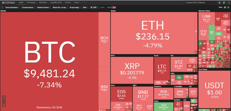 Toàn cảnh thị trường ngày 3/6 (nguồn: Coin360.com)