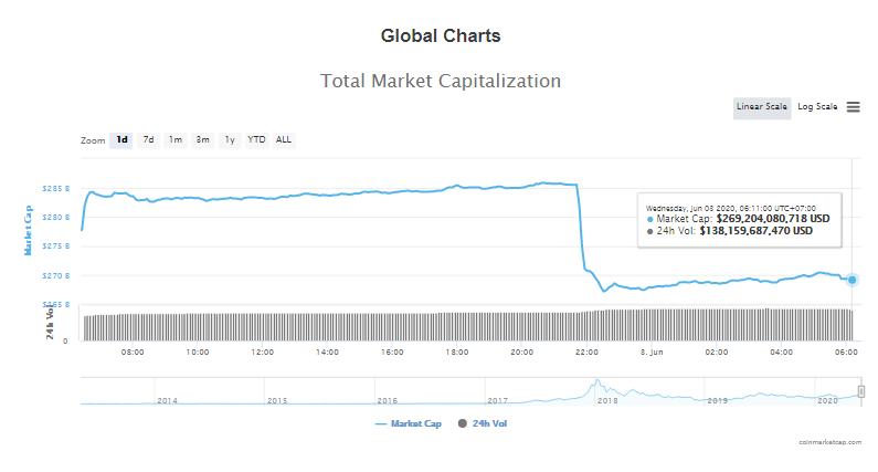 Tổng giá trị thị trường tiền kĩ thuật số và khối lượng giao dịch ngày 3/6 (nguồn: CoinTelegraph)