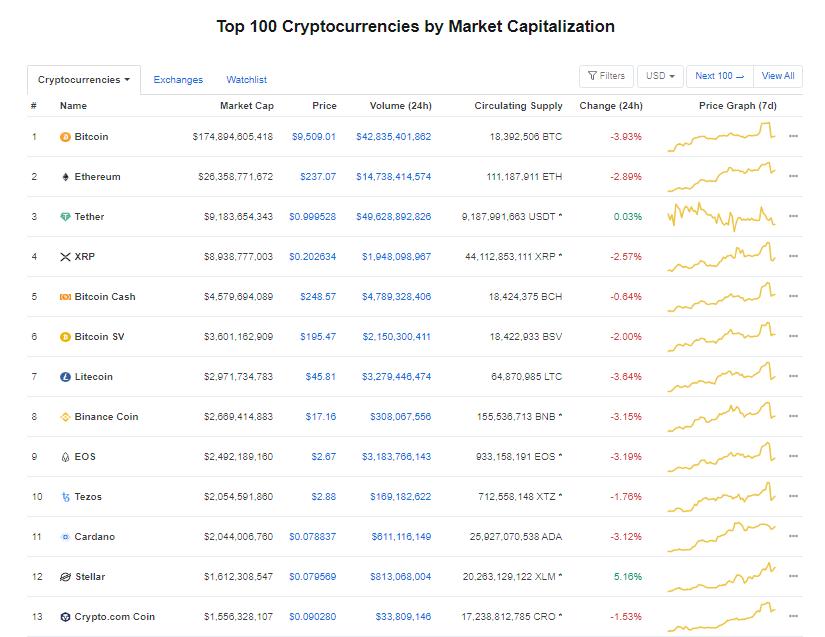Nhóm 10 đồng tiền hàng đầu theo giá trị thị trường ngày 3/6 (nguồn: CoinMarketCap)