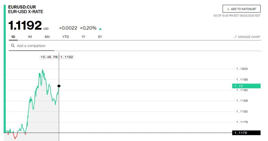 Tỷ giá Euro hôm nay 3/6: trong nước đồng loạt tăng giá - Ảnh 2.