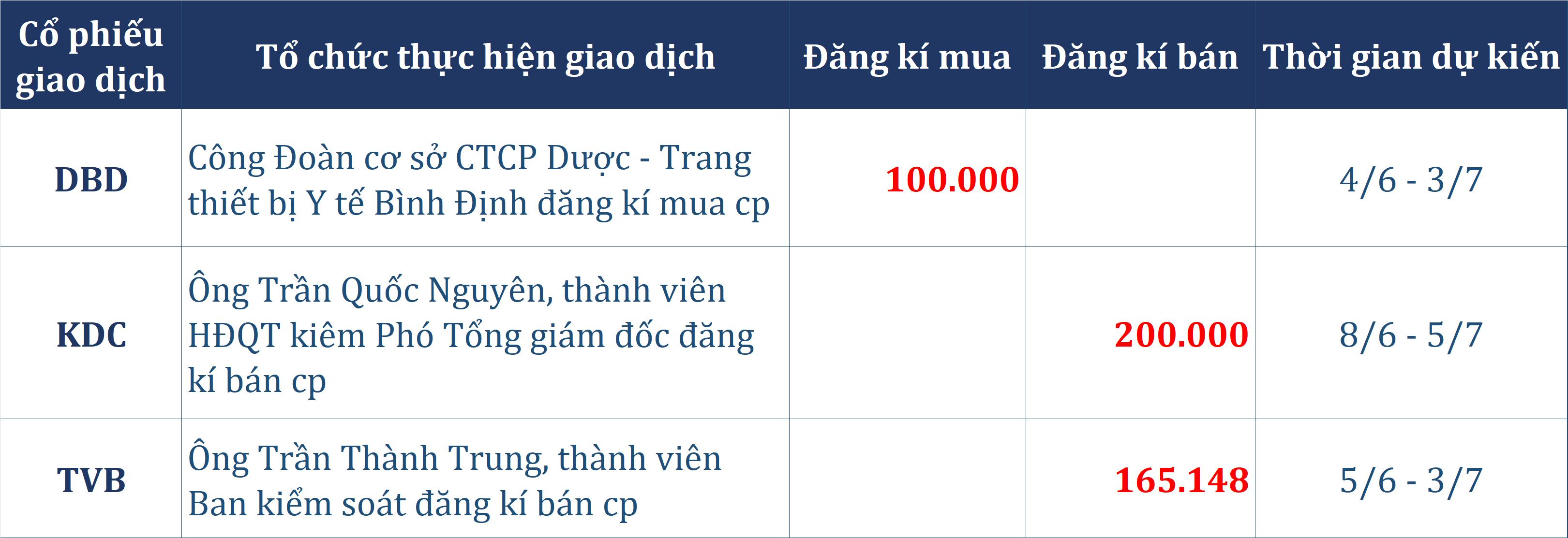 Tự doanh CTCK mở rộng đà mua ròng, cùng khối ngoại gom gần 200 tỉ đồng phiên giảm điểm - Ảnh 5.
