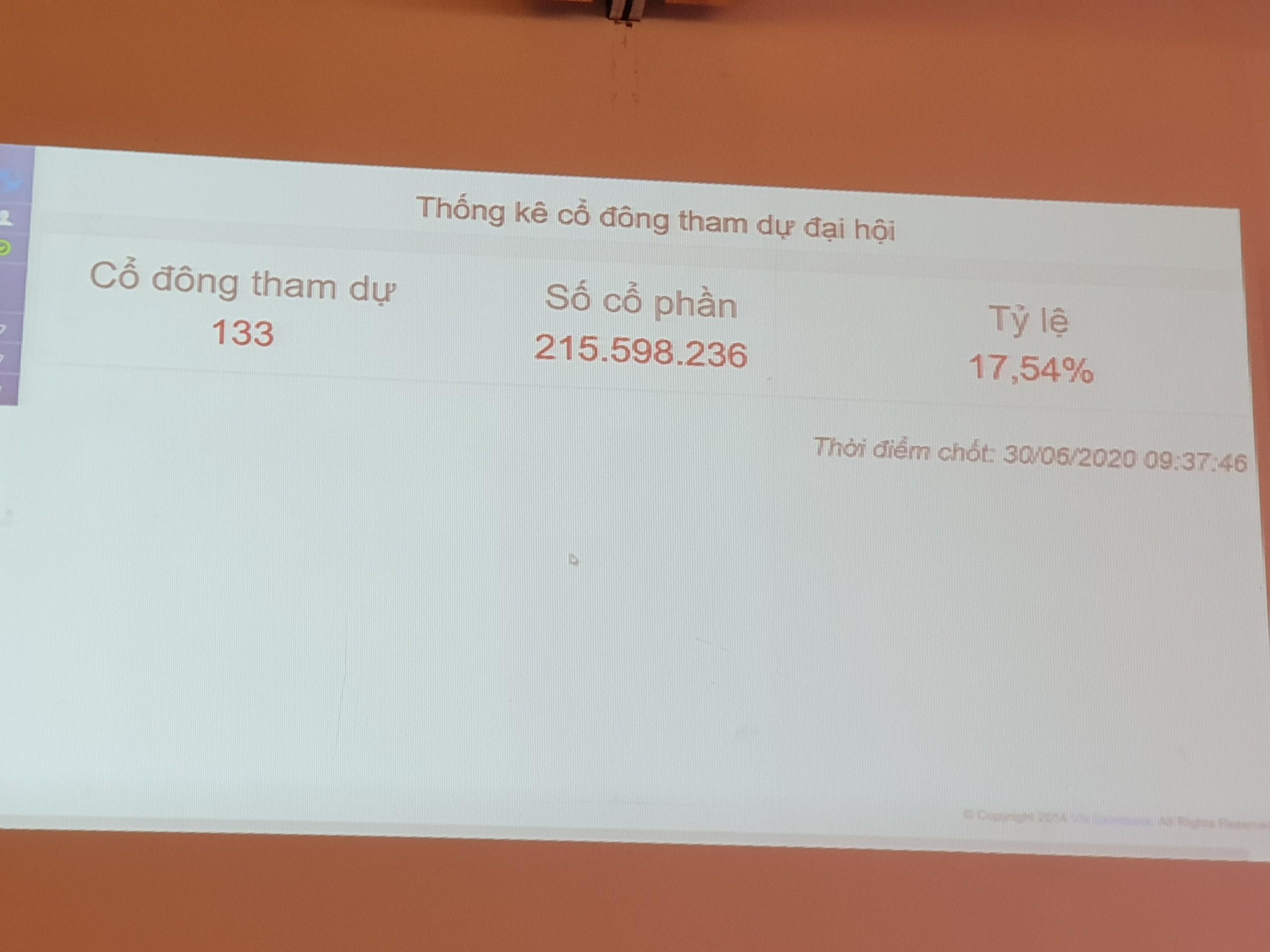 ĐHĐCĐ Eximbank lần 1 bất thành - Ảnh 1.