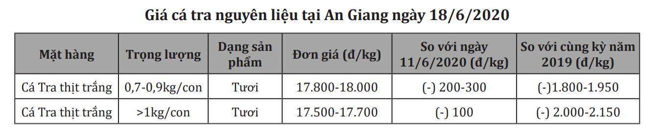 Sản lượng cá tra 6 tháng đầu năm giảm nhẹ - Ảnh 1.