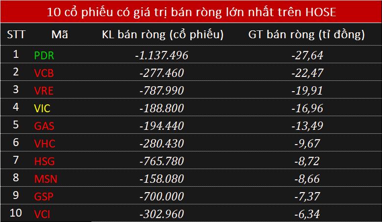 Khối ngoại gom hơn trăm tỉ đồng HPG, đà bán ròng suy giảm trên HOSE - Ảnh 2.