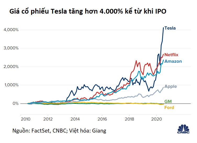 Cổ phiếu Tesla tăng 4.000% sau 10 năm lên sàn - Ảnh 1.