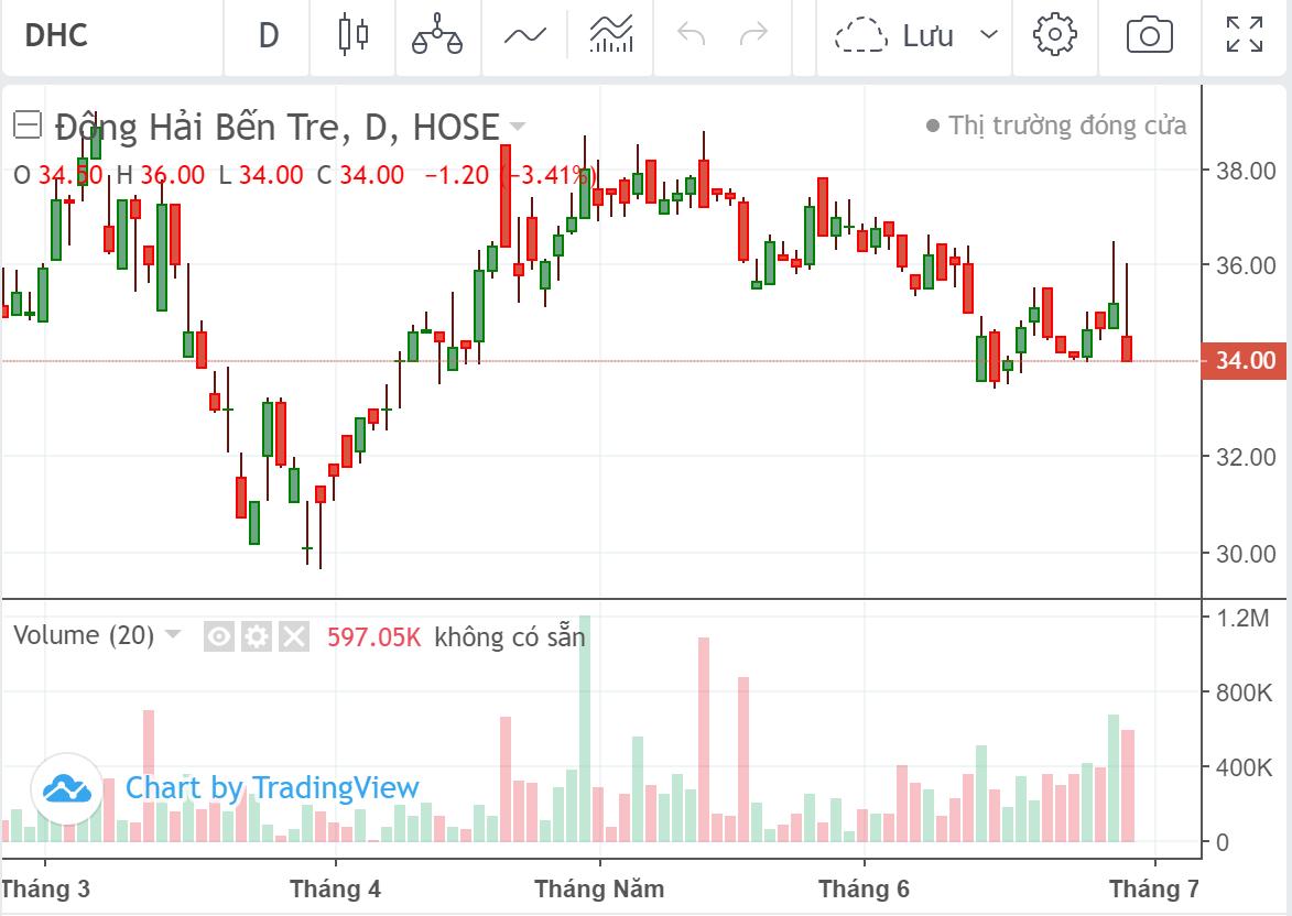 Cổ phiếu tâm điểm ngày 30/6: DHC, CII, SJS, PLP - Ảnh 1.