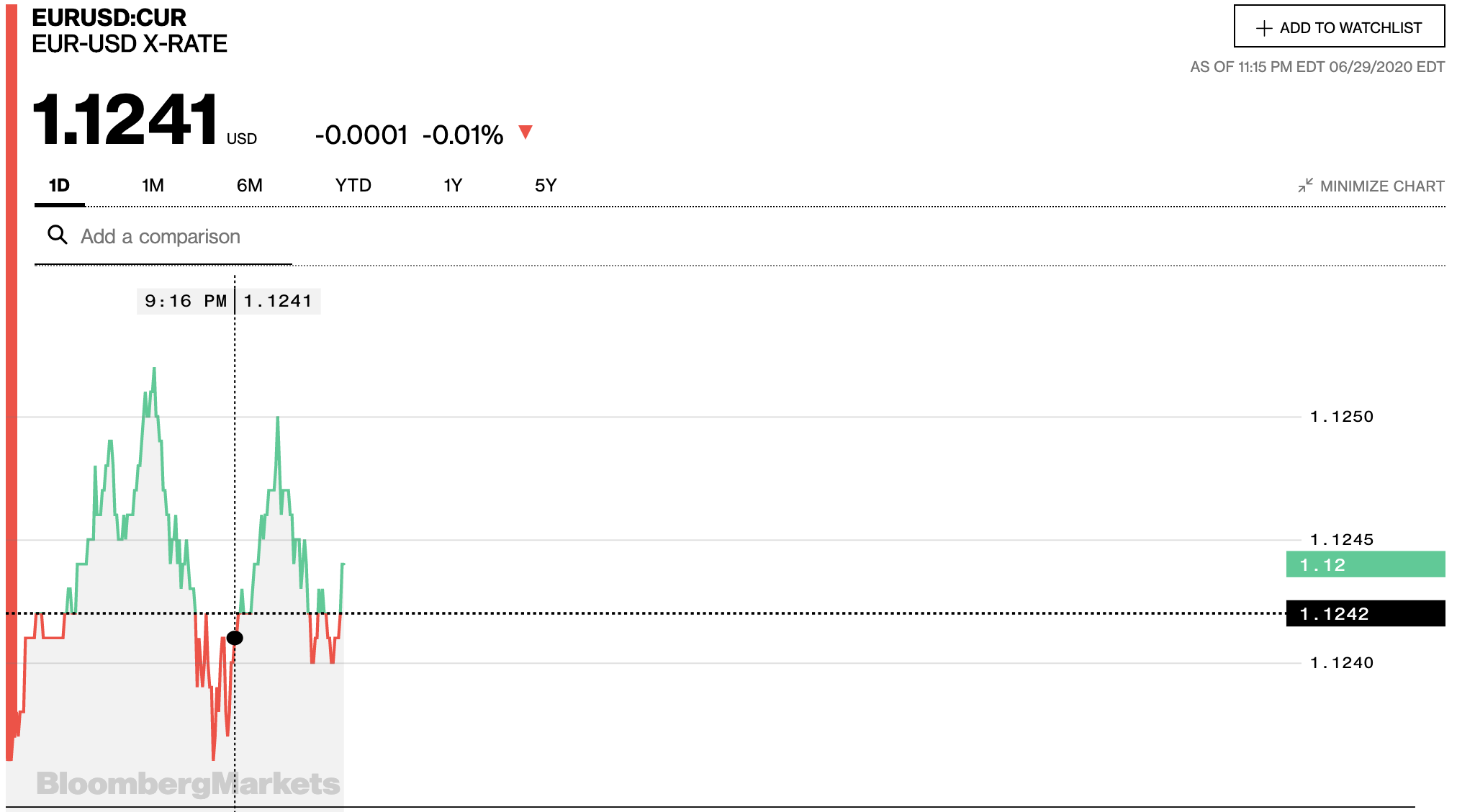 Tỷ giá euro hôm nay 30/6: Sacombank có giá mua cao nhất trong các ngân hàng - Ảnh 2.