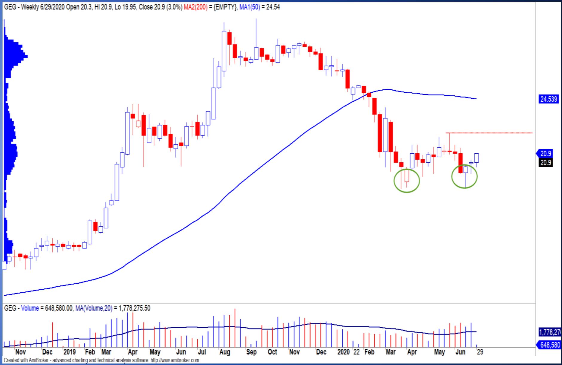 Cổ phiếu tâm điểm ngày 1/7: VPB, GEG, TLG - Ảnh 2.