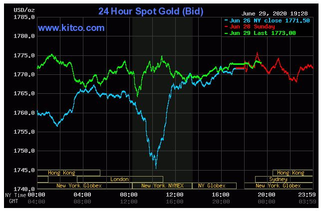 Giá vàng hôm nay 30/6: Tăng 1.773,00 USD/ounce do ca nhiễm COVID-19 lây lan nhanh tại Mỹ  - Ảnh 1.