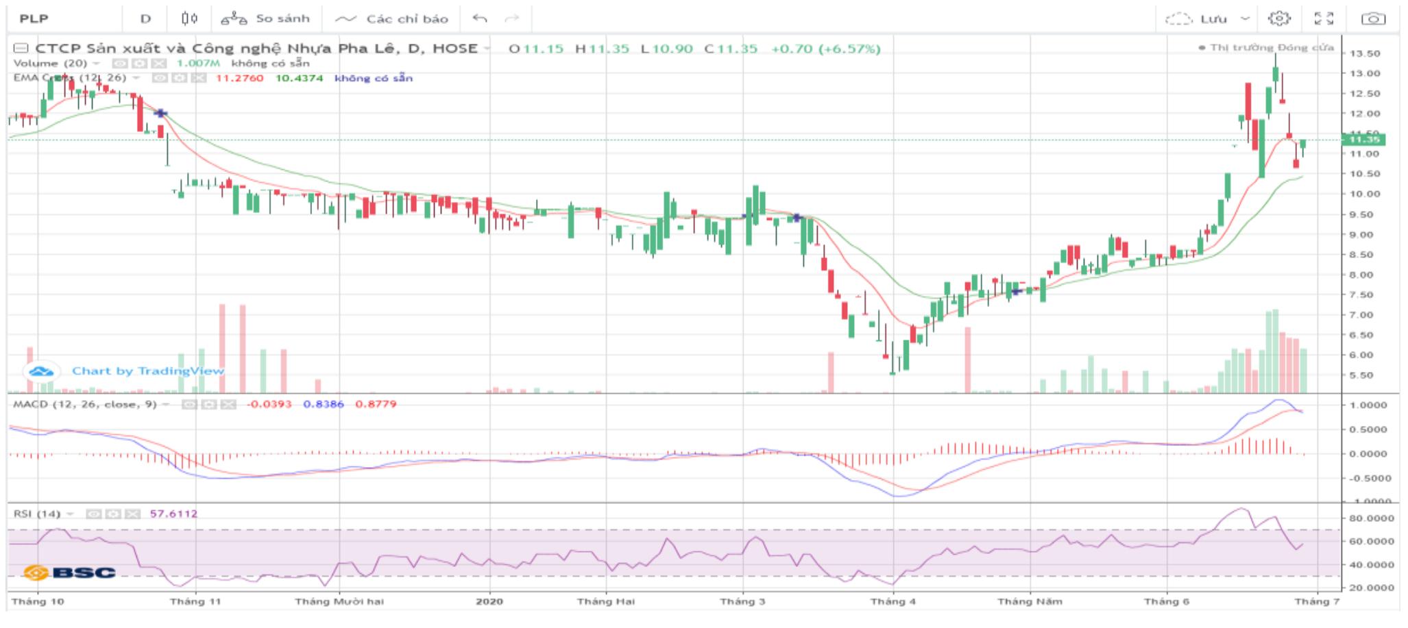 Cổ phiếu tâm điểm ngày 30/6: DHC, CII, SJS, PLP - Ảnh 4.