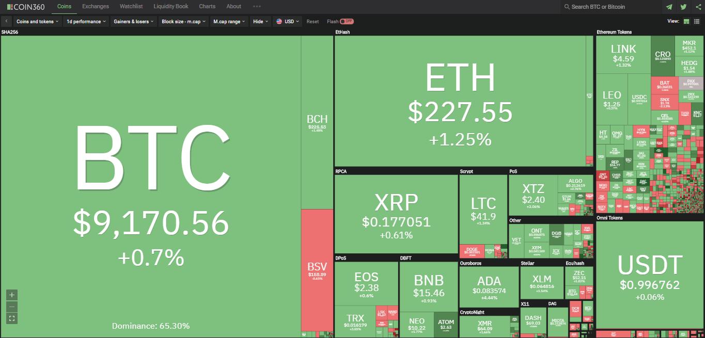 Toàn cảnh thị trường ngày 30/6 (nguồn: Coin360.com)