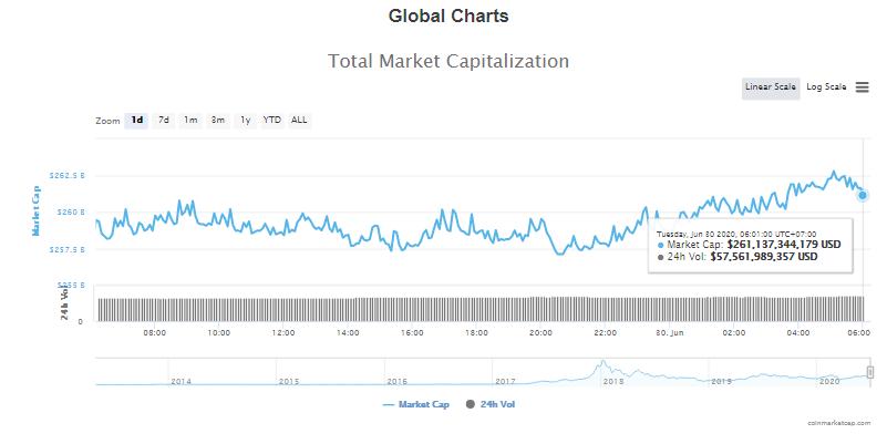 Tổng giá trị thị trường tiền kĩ thuật số và khối lượng giao dịch ngày 30/6 (nguồn: CoinTelegraph)