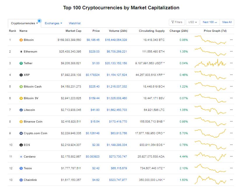 Nhóm 10 đồng tiền hàng đầu theo giá trị thị trường ngày 30/6 (nguồn: CoinMarketCap)