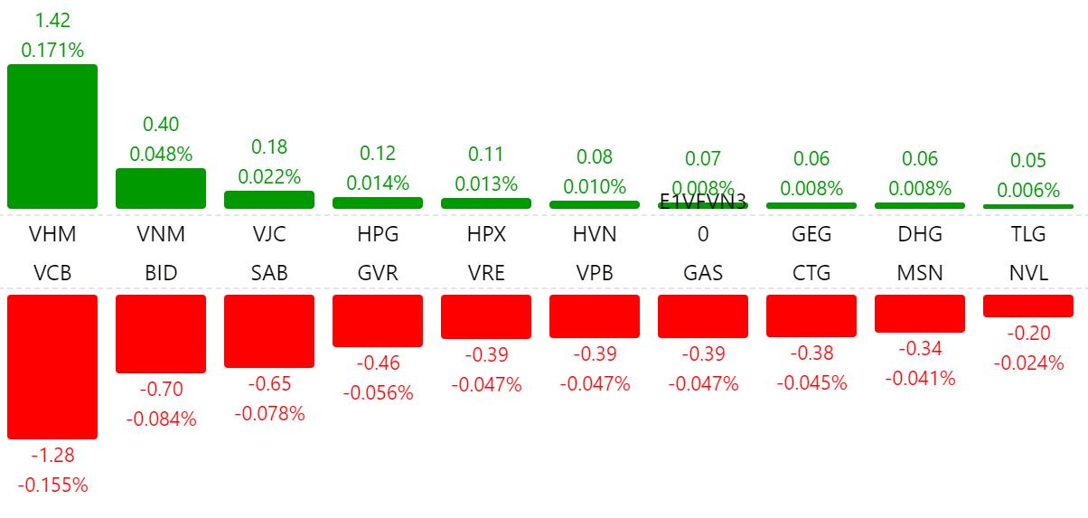 Cổ phiếu FLC giảm sàn, VN-Index kết thúc phiên cuối tháng 6 trong sắc đỏ - Ảnh 1.