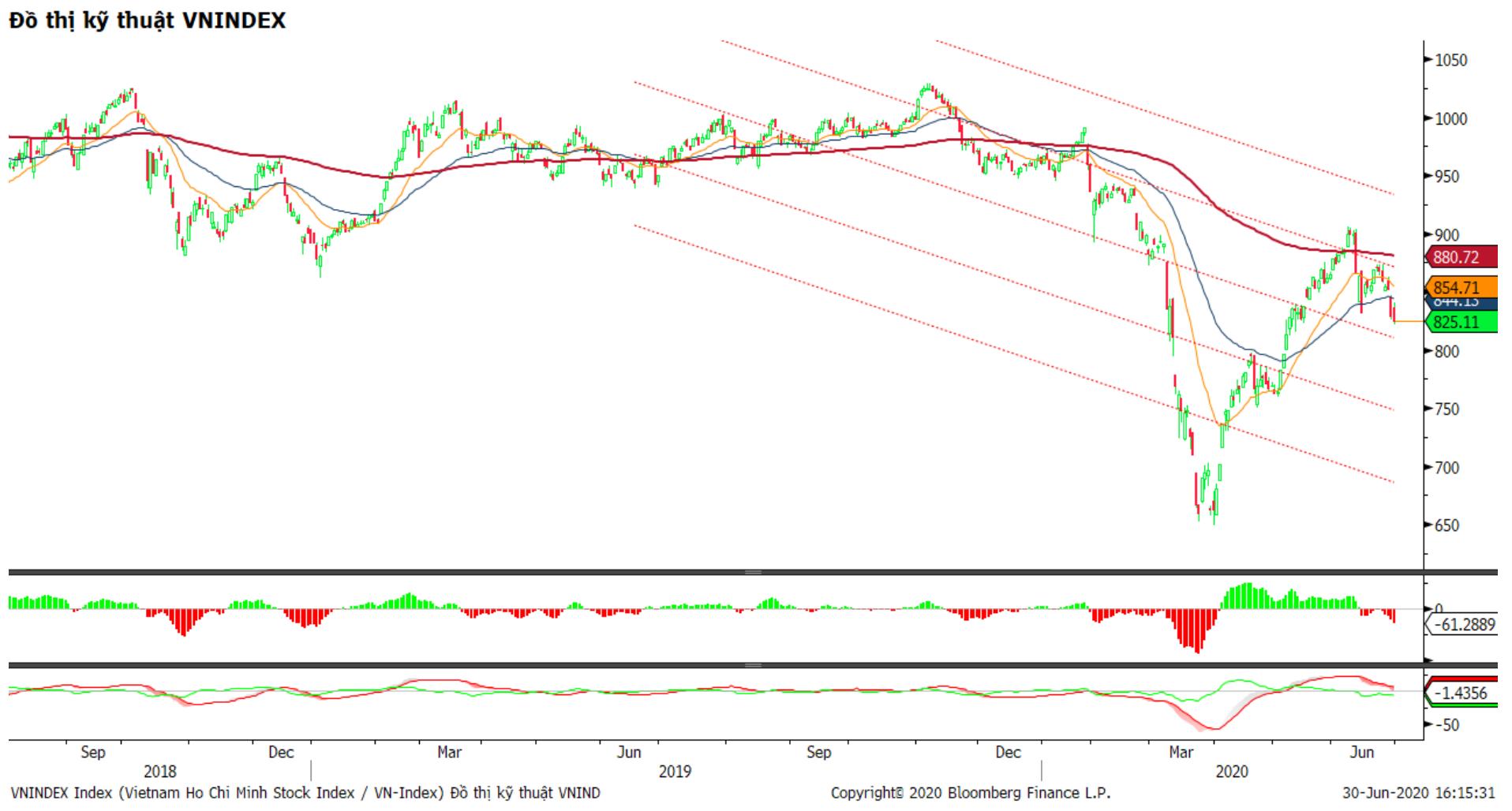 Nhận định thị trường chứng khoán ngày 1/7: Xu hướng suy yếu tiếp tục chủ đạo - Ảnh 1.