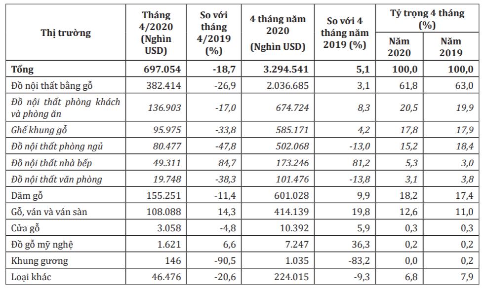 Xuất khẩu gỗ và sản phẩm gỗ tháng 5 giảm hơn 17% - Ảnh 1.