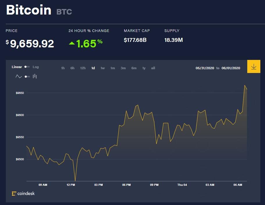 Chỉ số giá bitcoin hôm nay 4/6 (nguồn: CoinDesk)