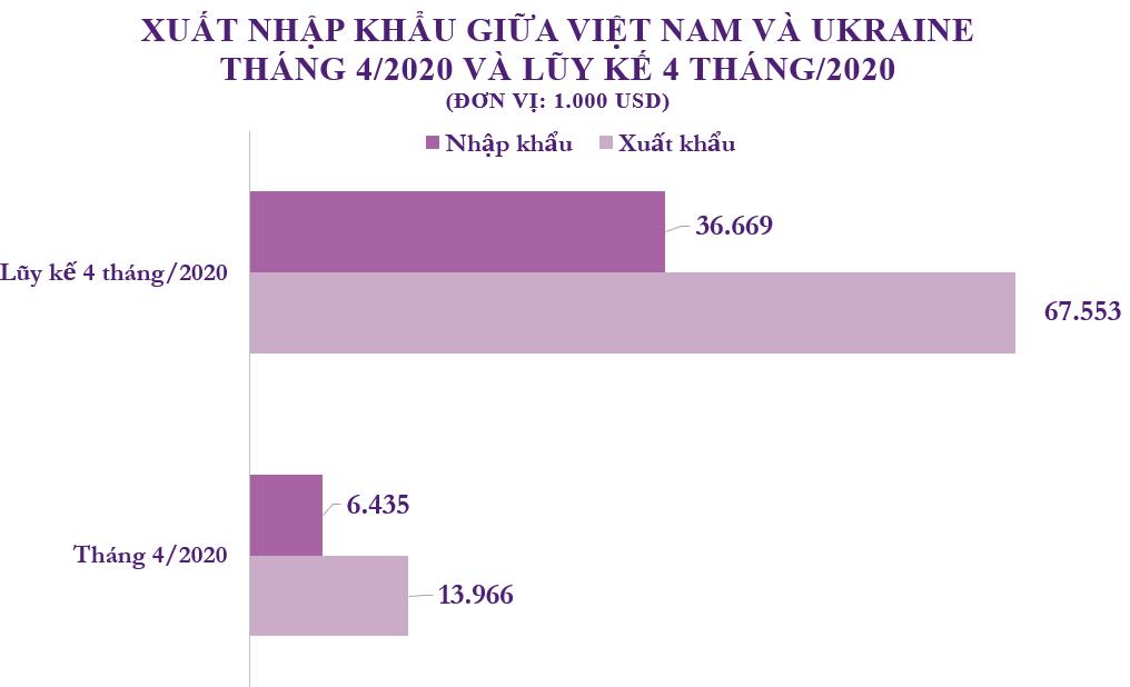Xuất nhập khẩu Việt Nam và Ukraine tháng 4/2020: Xuất khẩu chủ yếu điện thoại và linh kiện - Ảnh 2.