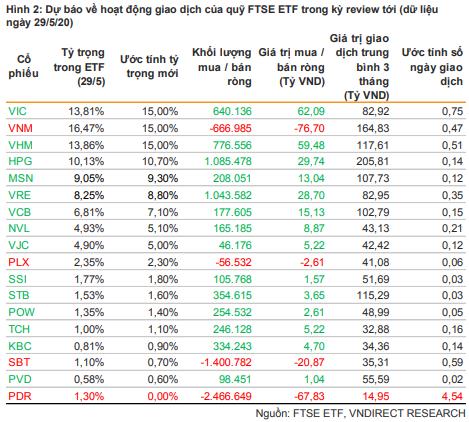VNDirect: Cổ phiếu PDR có thể bị loại khỏi FTSE Vietnam Index - Ảnh 1.