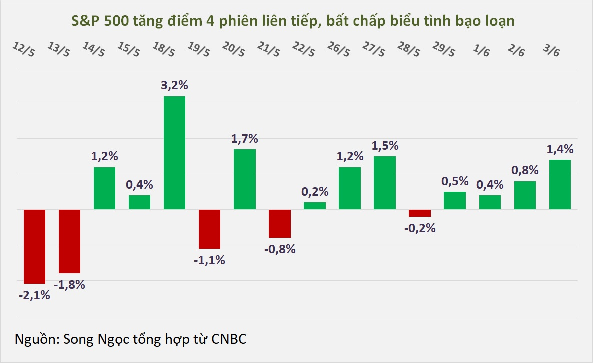 Dow Jones vọt lên hơn 500 điểm khi có tín hiệu lạc quan từ nền kinh tế - Ảnh 1.