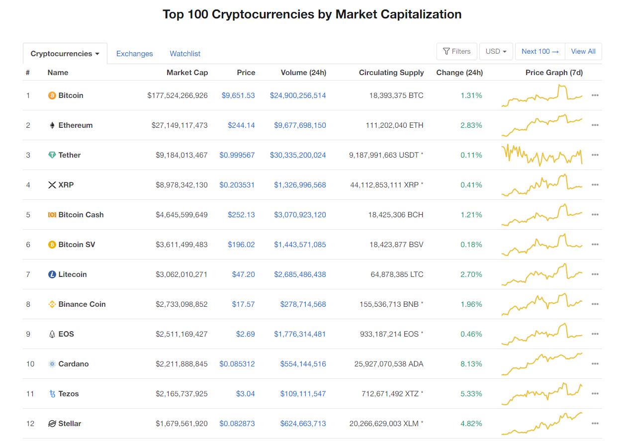Nhóm 10 đồng tiền hàng đầu theo giá trị thị trường ngày 4/6 (nguồn: CoinMarketCap)