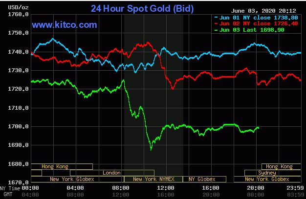 Giá vàng hôm nay 4/6: Vàng thế giới giảm xuống 1.697,40 USD/ounce - Ảnh 1.