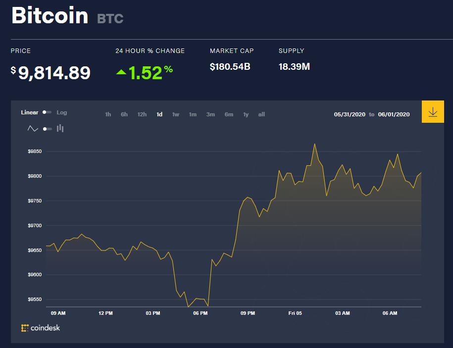 Chỉ số giá bitcoin hôm nay 5/6 (nguồn: CoinDesk)