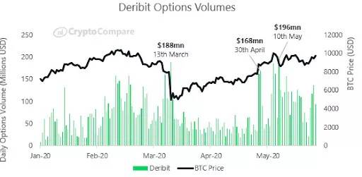 Khối lượng giao dịch quyền chọn trên Deribit tăng vọt (nguồn: CryptoCompare)