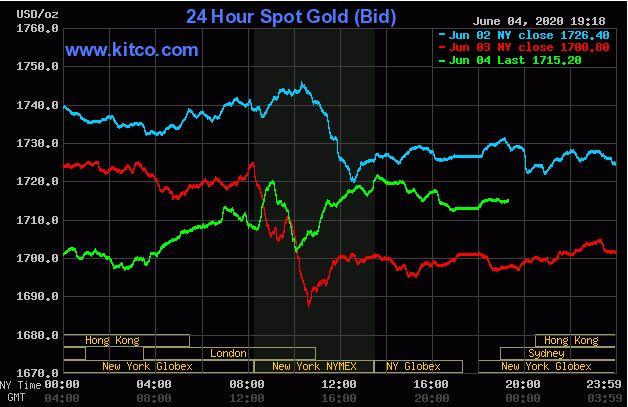 Giá vàng hôm nay 5/6: Vàng thế giới biến động trái chiều - Ảnh 1.