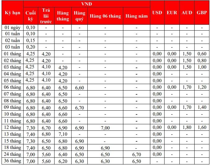 Lãi suất ngân hàng HDBank tháng 6/2020 cao nhất  7,4%/năm - Ảnh 1.