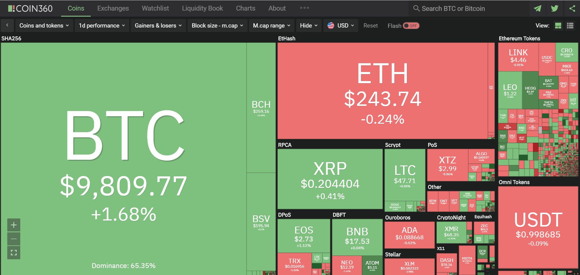 Toàn cảnh thị trường ngày 5/6 (nguồn: Coin360.com)