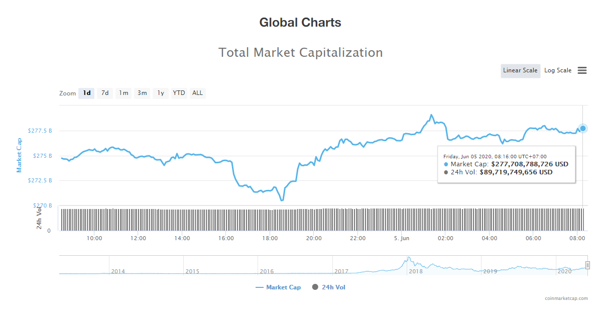 Tổng giá trị thị trường tiền kĩ thuật số và khối lượng giao dịch ngày 5/6 (nguồn: CoinTelegraph)