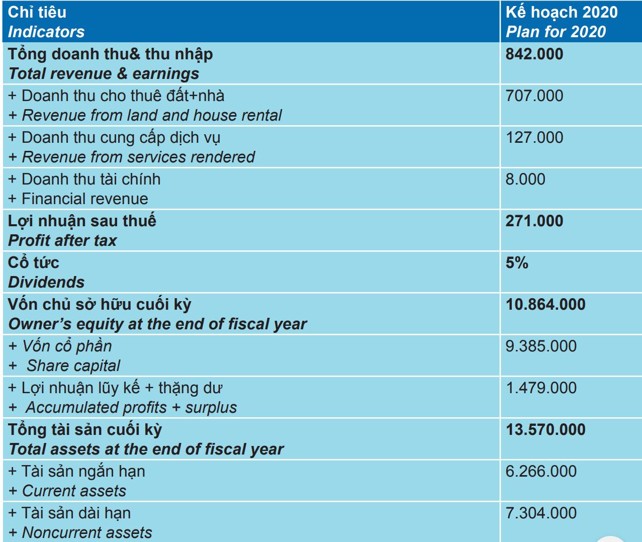 Tập đoàn Tân Tạo dự kiến nâng tổng vốn đầu tư vào các KCN lên 1 tỉ USD, tiếp tục rót vốn sang Hoa Kì - Ảnh 2.