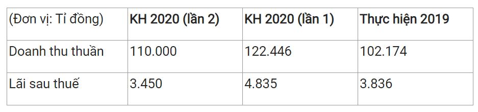 ĐHĐCĐ MWG: Kế hoạch 2020 thách thức, lợi nhuận mục tiêu 3.450 tỉ đồng - Ảnh 1.