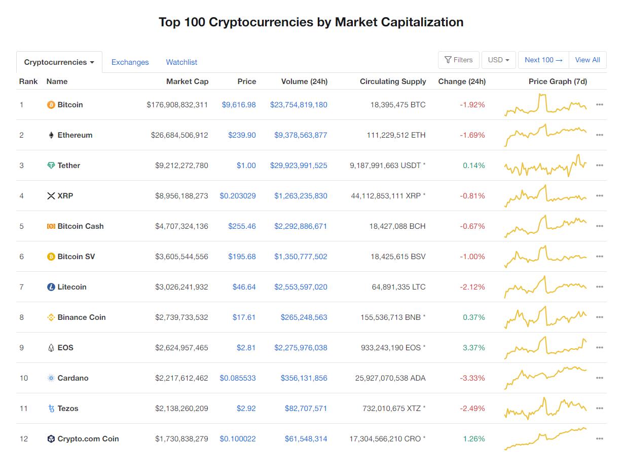 Nhóm 10 đồng tiền hàng đầu theo giá trị thị trường ngày 6/6 (nguồn: CoinMarketCap)