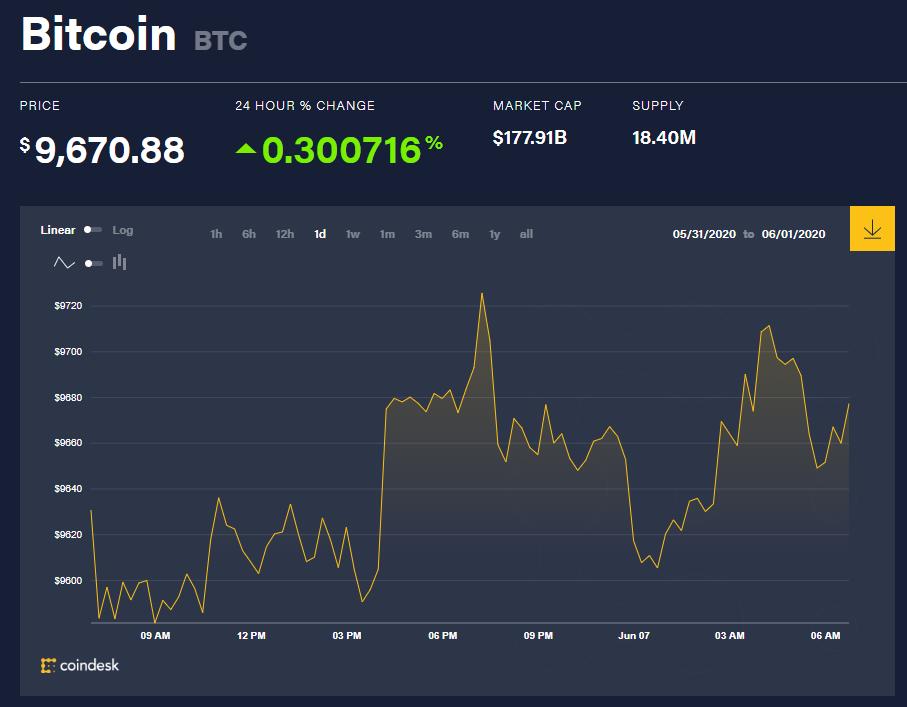 Chỉ số giá bitcoin hôm nay 7/6 (nguồn: CoinDesk)