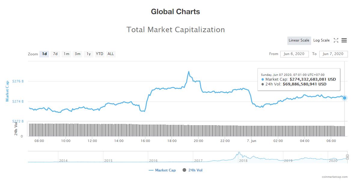 Tổng giá trị thị trường tiền kĩ thuật số và khối lượng giao dịch ngày 7/6 (nguồn: CoinTelegraph)