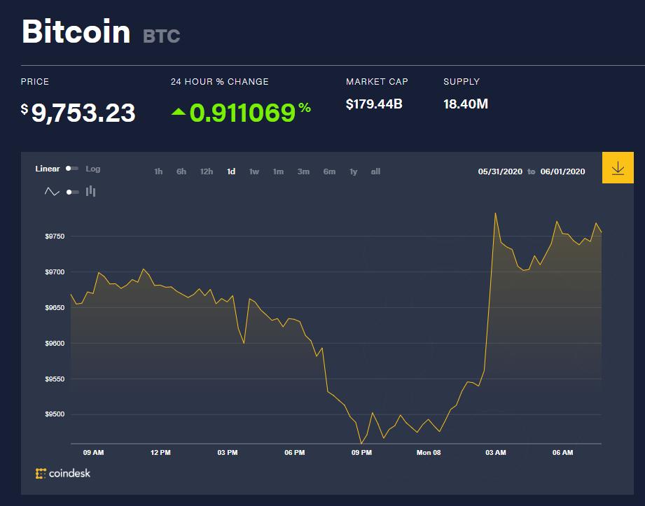 Chỉ số giá bitcoin hôm nay 8/6 (nguồn: CoinDesk)