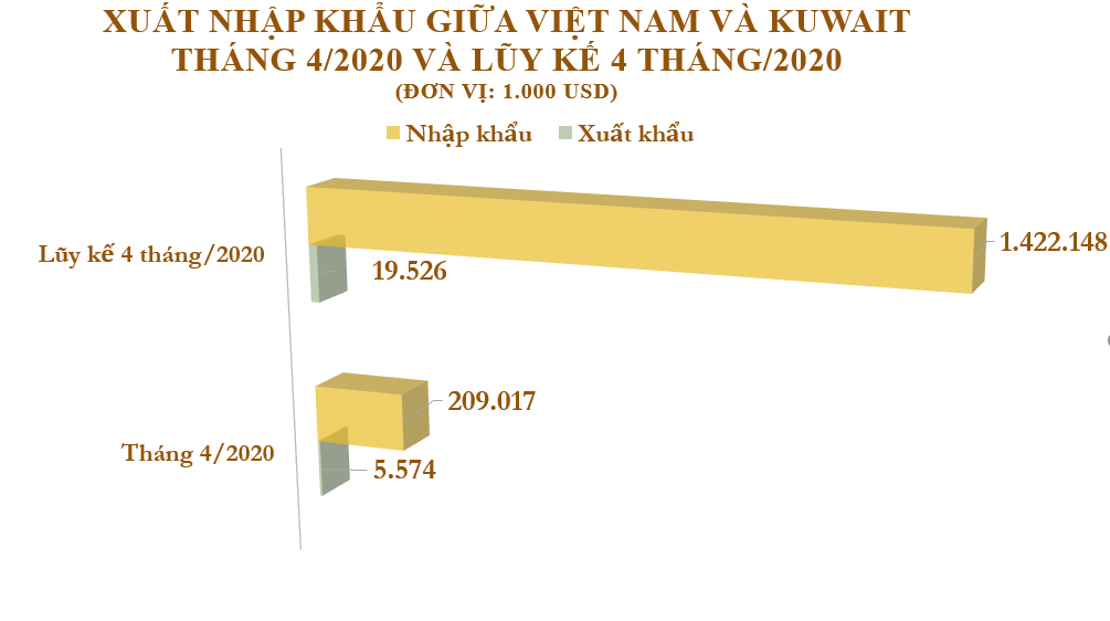 Xuất nhập khẩu Việt Nam và Kuwait tháng 4/2020: Nhập chủ yếu dầu thô từ nước bạn - Ảnh 2.
