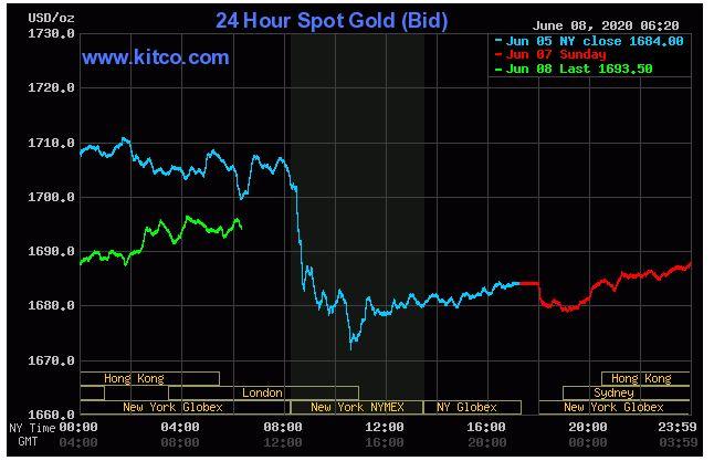 Dự báo giá vàng 9/6: Tăng trở lại theo xu hướng quốc tế - Ảnh 2.