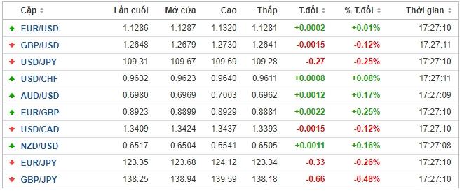 Thị trường ngoại hối hôm nay 8/6: Đồng đô la Mỹ ổn định trước cuộc họp của Fed - Ảnh 1.