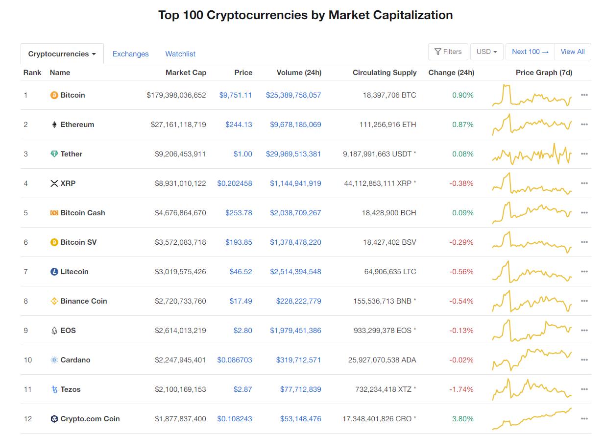 Nhóm 10 đồng tiền hàng đầu theo giá trị thị trường ngày 8/6 (nguồn: CoinMarketCap)