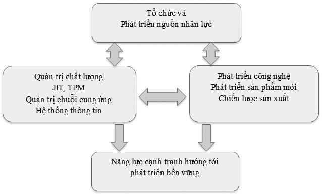 Mô hình sản xuất hiệu suất cao (High Performance Manufacturing - HPM) là gì? - Ảnh 2.